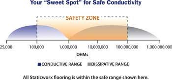Staticworx Australasia ESD Flooring Antistatic Flooring - Conductive flooring specifications
